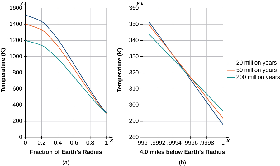This figure consists of two figures labeled a and b. Figure a shows three curves labeled 20, 50, and 200 million years on a chart showing fraction of the earth's radius vs. temperature (K). The highest curve is the 20 million one, then the 50 million one, and then the 200 million one, with all of them starting with a mildly decreasing slope until the slope decreases more steeply around x = 0.2 and then they all intersect at roughly (1, 315). Figure b shows a close up near (1, 315) with the x axis marked 4.0 miles below Earth's surface; the curves all appear linear in this close up, with the slopes increasing as the value of the curve does.