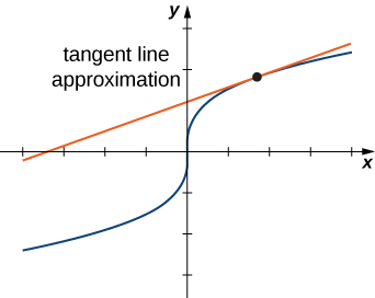 A curve in the xy plane with a point and a tangent to that point. The figure is marked tangent line approximation.