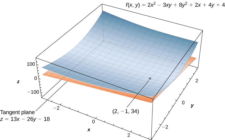 A curved surface f(x, y) = 2x2 – 3xy + 8y2 + 2x + 4y + 4 with tangent plane z = 13x – 26y – 18 at point (2, –1, 34).