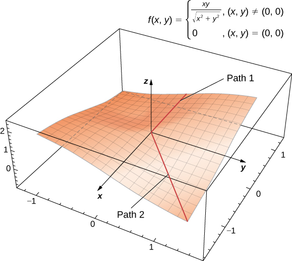 A curved surface in xyz space that remains constant along the positive x axis and curves downward along the line y = –x in the second quadrant.