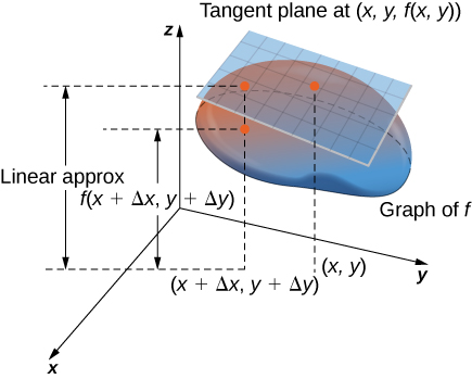A surface f in the xyz plane, with a tangent plane at the point (x, y, f(x, y)). On the (x, y) plane, there is a point marked (x + Δx, y + Δy). There is a dashed line to the corresponding point on the graph of f and the line then continues to the tangent plane; the distance to the graph of f is marked f(x + + Δx, y + Δy), and the distance to the tangent plane is marked as the linear approximation.