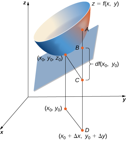 A surface in the xyz plane is marked as z = f(x, y). This surface has a tangent plane at (x0, y0, z0), with the corresponding point (x0, y0) marked on the xy plane. Also marked on the xy plane is the point (x0 + Δx, y0 + Δy). From this point, a line is drawn to the surface and three points are marked. The first point is C, which is (x0 + Δx, y0 + Δy, z0), then there is B, which is on the tangent plane, and then there is A, which is on the surface. The distance between B and C is marked df(x0, y0).