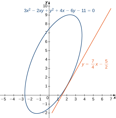 A rotated ellipse with equation 3x2 – 2xy + y2 + 4x – 6y – 11 = 0 and with tangent at (2, 1). The equation for the tangent is given by y = 7/4 x – 5/2. The ellipse's major axis is parallel to the tangent line.