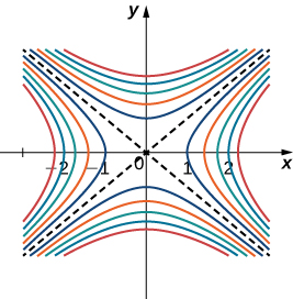 Two crossing dashed lines that pass through the origin and a series of curved lines approaching the crosses dashed lines as if they are asymptotes.