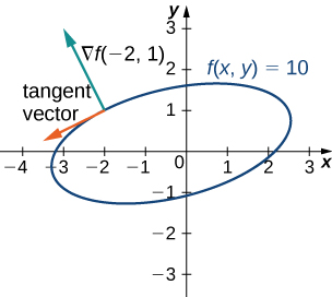 A rotated ellipse with equation f(x, y) = 10. At the point (–2, 1) on the ellipse, there are drawn two arrows, one tangent vector and one normal vector. The normal vector is marked ∇f(–2, 1) and is perpendicular to the tangent vector.