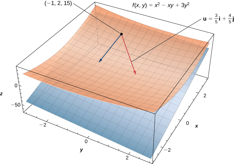 The shape f(x, y) = x2 – xy + 3y2 in xyz space with tangent plane at point (–1, 2, 15). There are two arrows from the point, one seemingly along the surface of the shape and the other in a direction on the plane. The one that corresponds to the plane is marked u = 3/5 i + 4/5 j.