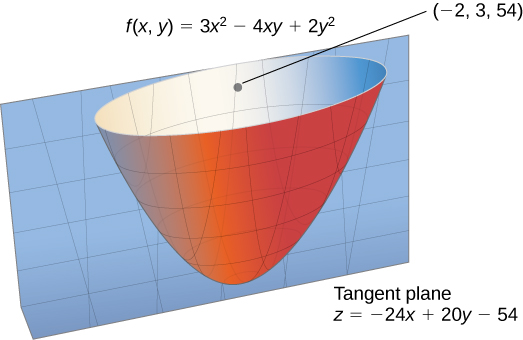 An upward facing paraboloid f(x, y) = 3x2 – 4xy + 2y2 with tangent plane at the point (–2, 3, 54). The tangent plane has equation z = –24x + 20y – 54.