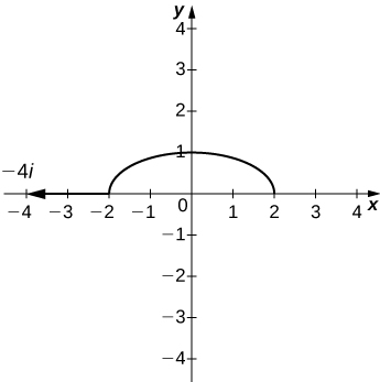 The top of half of an ellipse centered at the origin with major axis horizontal and of length 4 and minor axis 2. The point (–2, 0) is marked, and there is an arrow pointing out from it to the left marked –4i.