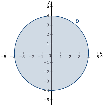 A filled-in circle marked D of radius four with center at the origin.