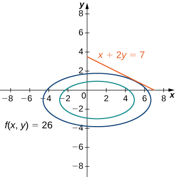 Two rotated ellipses, one within the other. On the largest ellipse, which is marked f(x, y) = 26, there is a tangent line marked with equation x + 2y = 7 that appears to touch the ellipse near (5, 1).