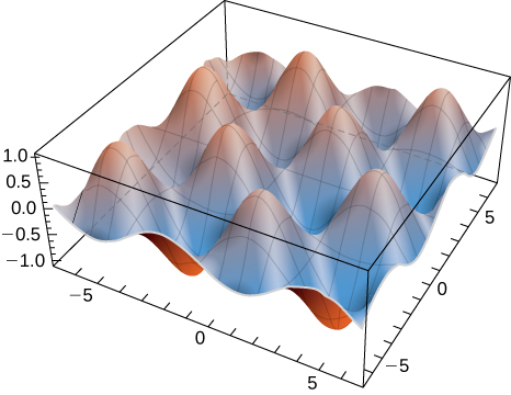 An alternating series of hills and holes of amplitude 1 across xyz space.