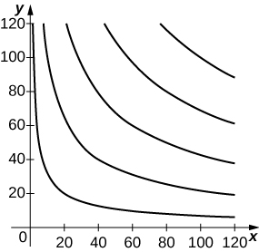 A series of curves in the first quadrant, with the first starting near (2, 120), decreasing sharply to near (20, 20), and then decreasing slowly to (120, 5). The next curve starts near (10, 120), decreases sharply to near (40, 40), and then decreases slowly to (120, 20). The next curve starts near (20, 120), decreases sharply to near (60, 60), and then decreases slowly to (120, 40). The next curve starts near (40, 120), decreases to near (80, 80), and then decreases a little slowly to (120, 60). The last curve starts near (60, 120) and decreases rather evenly through (100, 100) to (120, 90).