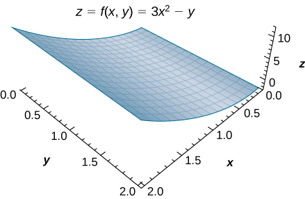 In xyz space, there is a surface z = f(x, y) = 3x2 minus y. The corners of the surface are given as (0, 0, 0), (2, 0, 12), (0, 2, negative 2), and (2, 2, 10). The surface is parabolic along the x axis.