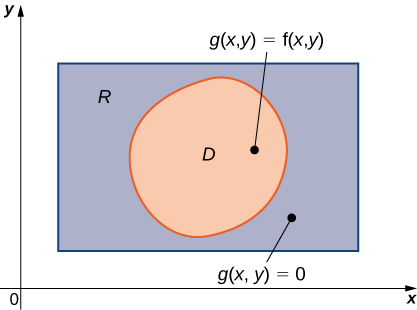 A rectangle R with a shape D inside of it. Inside D, there is a point labeled g(x, y) = f(x, y). Outside D but still inside R, there is a point labeled g(x, y) = 0.
