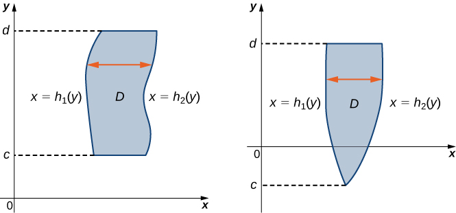 The graphs show a region marked D. In all instances, between c and d, there is a shape that is defined by two vertically oriented functions x = h1(y) and x = h2(y). In one instance, the two functions do not touch; in the other instance, they touch at the end point c.