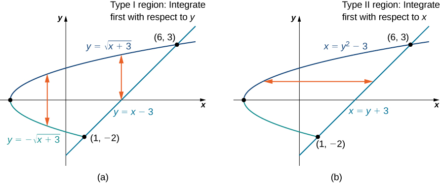This figure consists of two figures labeled a and b. In figure a, a region is bounded by y = the square root of the quantity (x + 3), y = the negative of the square root of the quantity (x + 3), and y = x minus 3, which has points of intersection (6, 3), (1, negative 2), and (0, negative 3). There are vertical lines in the shape, and it is noted that this is a type I region: integrate first with respect to y. In figure b, a region is bounded by x = y2 minus 3 and x = y + 3, which has points of intersection (6, 3), (1, negative 2), and (0, negative 3). There are horizontal lines in the shape, and it is noted that this is a type II region: integrate first with respect to x.