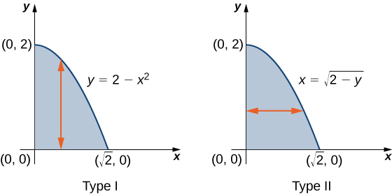 This figure consists of two figures labeled Type I and Type II. In the Type I figure, a curve is given as y = 2 minus x squared, which forms a shape with the x and y axes. There is a vertical line with arrows on the end of it within this shape. In the Type II figure, a curve is given as x = the square root of the quantity (2 minus y), which forms a shape with the x and y axes. There is a horizontal line with arrows on the end of it within this shape.