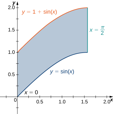 A region is bounded by y = 1 + sin x, y = sin x, x = 0, and x = pi/2.
