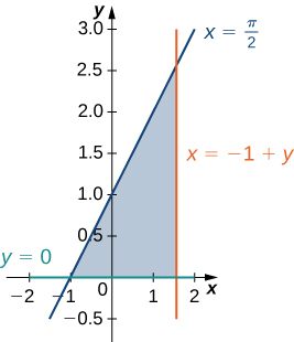 A region is bounded by x = pi/2, y = 0, and x = negative 1 + y.