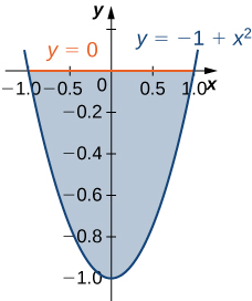 A region is bounded by y = 0 and y = negative 1 + x squared.