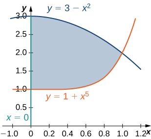 A region is bounded by y = 1 + x to the fifth power, y = 3 minus x squared, and x = 0.