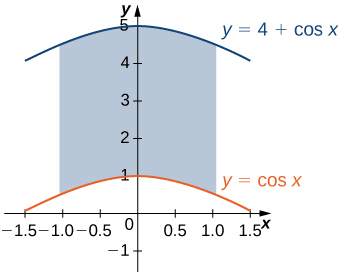 A region is bounded by y = cos x, y = 4 + cos x, x = negative 1, and x = 1.