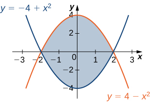 A region is bounded by y = negative 4 + x squared and y = 4 minus x squared.