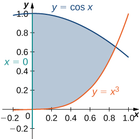 A region is bounded by y = cos x, y = x cubed, and x = 0.
