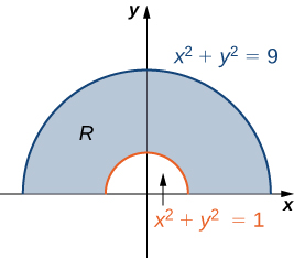 Half an annulus R is drawn with inner radius 1 and outer radius 3. That is, the inner semicircle is given by x squared + y squared = 1, whereas the outer semicircle is given by x squared + y squared = 9.