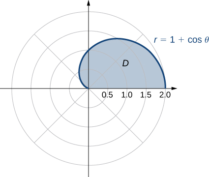 A region D is given as the top half of a cardioid with equation r = 1 + cos theta.