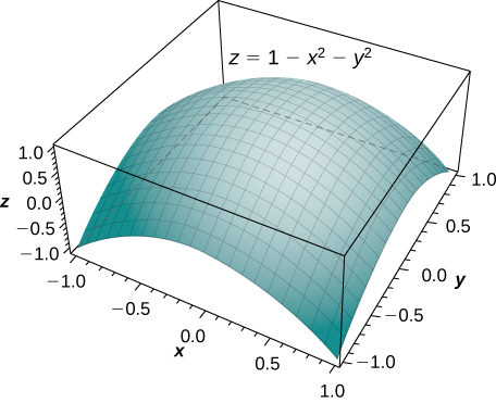 The paraboloid z = 1 minus x squared minus y squared is shown, which in this graph looks like a sheet with the middle gently puffed up and the corners anchored.