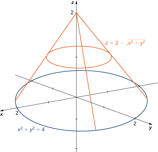 A cone given by z = 2 minus the square root of (x squared plus y squared) and a circle given by x squared plus y squared = 4. The cone is above the circle in xyz space.