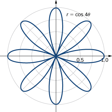A rose with eight petals given by r = cos (4 theta).