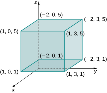 In x y z space, there is a box given with corners (1, 0, 5), (1, 0, 1), (1, 3, 1), (1, 3, 5), (negative 2, 0, 5), (negative 2, 0, 1), (negative 2, 3, 1), and (negative 2, 3, 5).