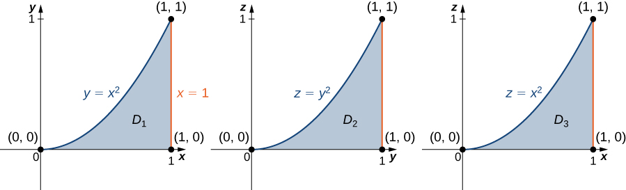 Three similar versions of the following graph are shown: In the x y plane, a region D1 is bounded by the x axis, the line x = 1, and the curve y = x squared. In the second version, region D2 on the z y plane is shown with equation z = y squared. And in the third version, region D3 on the x z plane is shown with equation z = x squared.