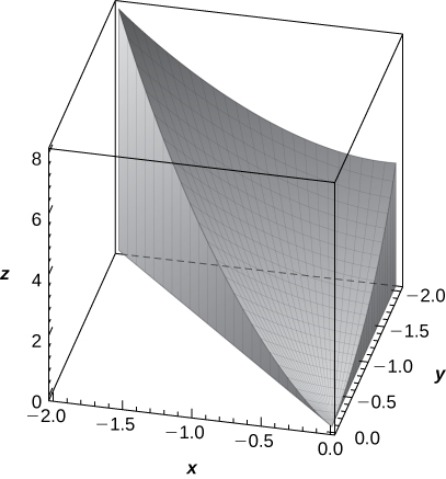A complex shape that starts at the origin and reaches its maximum at (negative 2, negative 2, 8). The shape is truncated by the x = y plane, the x = 0 plane, the y = negative 2 plane, the z = 0 plane, and a complex triangular-like shape with curved edges and sides (negative 2, negative 2, 8), (0, 0, 0), and (0, negative 2, 4).