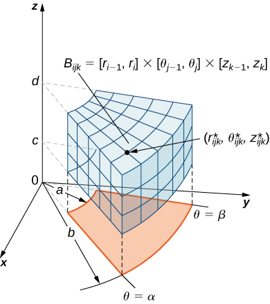 In cylindrical box is shown with its projection onto the polar coordinate plane with inner radius a, outer radius b, and sides defined by theta = alpha and beta. The cylindrical box B starts at height c and goes to height d with the rest of the values the same as the projection onto the plane.