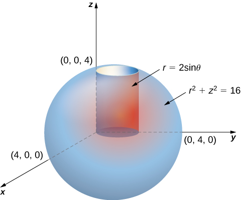 In polar coordinate space, a sphere of radius 4 is shown with equation r squared + z squared = 16 and center being the origin. There is also a cylinder described by r = 2 sin theta inside the sphere.