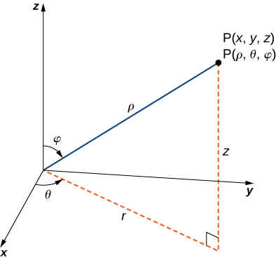 A depiction of the spherical coordinate system: a point (x, y, z) is shown, which is equal to (rho, theta, phi) in spherical coordinates. Rho serves as the spherical radius, theta serves as the angle from the x axis in the xy plane, and phi serves as the angle from the z axis.