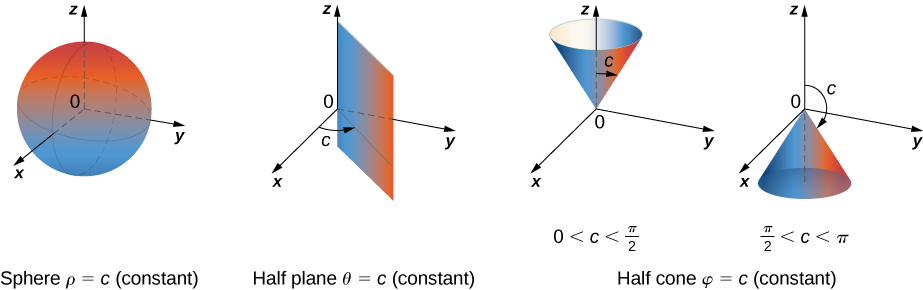 This figure consists of four figures. In the first, a sphere is shown with the note Sphere rho = c (constant). In the second, a half plane is drawn from the z axis with the note Half plane theta = c (constant). In the last two figures, a half cone is drawn in each with the note Half cone phi = c (constant). In the first of these, the cone opens up and it is marked 0 < c < pi/2. In the second of these, the cone opens down and it is marked pi/2 < c < pi.