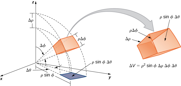 In the spherical coordinate space, a box is projected onto the polar coordinate plane. On the polar coordinate plane, the projection has area rho sin phi Delta theta. On the z axis, a distance Delta rho is indicated, and from these boundaries, angles are made that project through the edges of the box. There is also a blown up version of the box that shows it has sides Delta rho, rho Delta phi, and rho sin phi Delta theta, with overall volume Delta V = rho squared sin phi Delta rho Delta phi Delta theta.