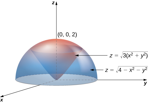 A hemisphere with equation z = the square root of (4 minus x squared minus y squared) in the upper half plane, and within it, a cone with equation z = the square root of (3 times (x squared + y squared)) that is pointing down, with vertex at the origin.