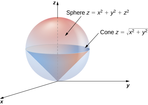 A sphere with equation z = x squared + y squared + z squared, and within it, a cone with equation z = the square root of (x squared + y squared) that is pointing down, with vertex at the origin.