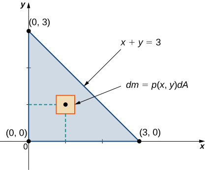 A triangular lamina is shown on the x y plane bounded by the x and y axes and the line x + y = 3. The point (1, 1) is marked and is surrounded by a small squared marked d m = p(x, y) dA.