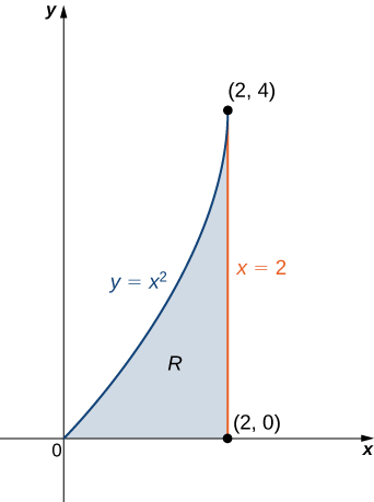 A lamina R is shown on the x y plane bounded by the x axis, the line x = 2, and the line y = x squared. The corners of the shape are (0, 0), (2, 0), and (2, 4).