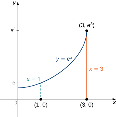 On the x y plane the curve y = e to the x is shown from x = 0 to x = 3 (3, e cubed). The points (1, 0) and (3, 0) are marked on the x axes. A dashed line rises from (1, 0) marked x = 1; similarly, a solid line rises from (3, 0) marked x = 3.