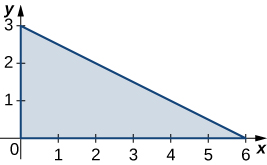 A right triangle bounded by the x and y axes and the line y = negative x/2 + 3.