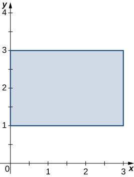 A rectangle bounded by the y axis, the lines y = 1 and 3, and the line x = 3.