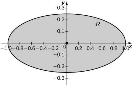 An ellipse R with center the origin, major axis 2, and minor axis 0.5, with point marked at the origin.