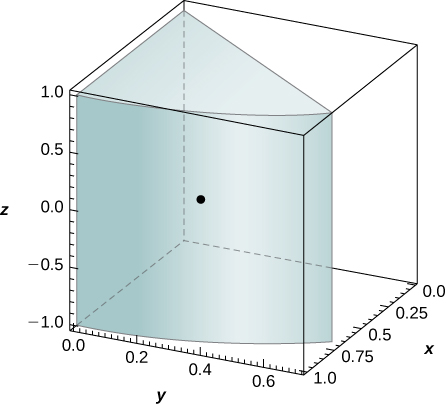 A wedge from a cylinder in the first quadrant with height 2, radius 1, and angle roughly 45 degrees. A point is marked at (3 times the square root of 2/(2 pi), 3 times (2 minus the square root of 2)/(2 pi), 0).